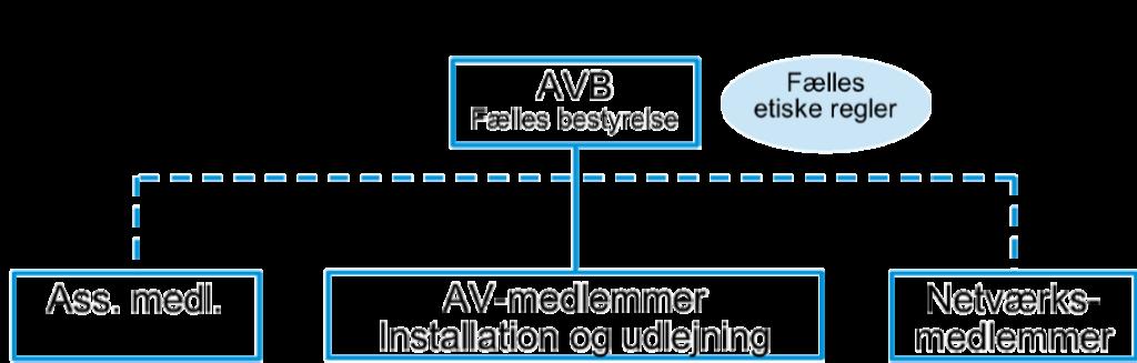 AV Brancheforeningens organisation i 2020